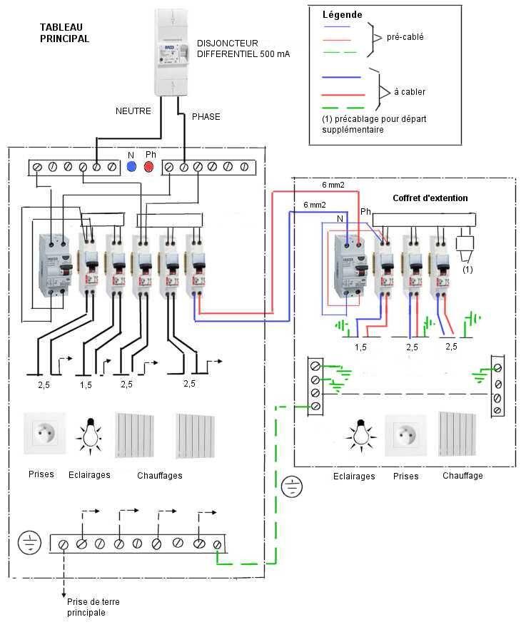 Raccordement tableau electrique secondaire